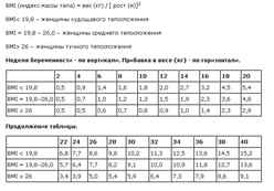 норма прибавки веса на 25 неделе беременности калькулятор