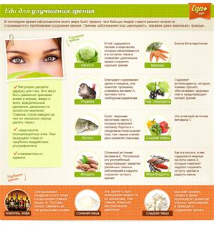 Орган зрения строение и функции глаза таблица