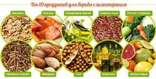 Продукты способствующие атеросклерозу