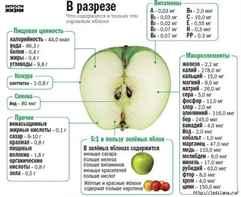 Яблоко витамины и минералы