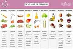 Где и какие витамины находятся
