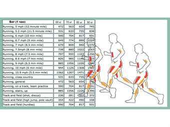 5 км бега для похудения