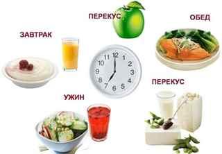 что лучше есть на ужин при похудении