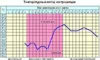 Всегда ли повышена температура беременности
