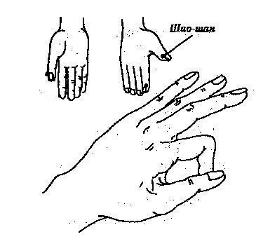Точка Похудения На Руке. Точки для похудения: тайны китайской медицины
