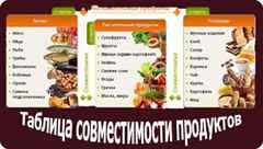 Совместимость продуктов по крови для похудения