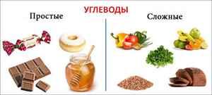 Без углеводная диета доктора а